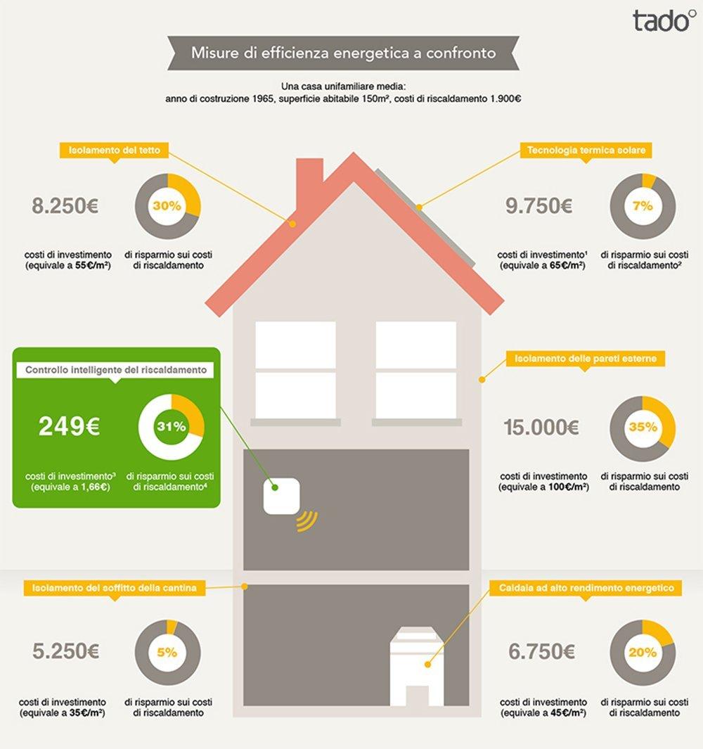Architech | Termostati smart, risparmiare innovando
